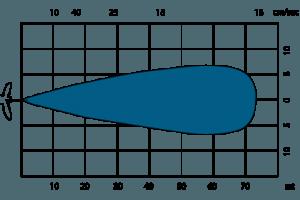 g brio graph