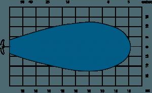 g rio ag20 graph