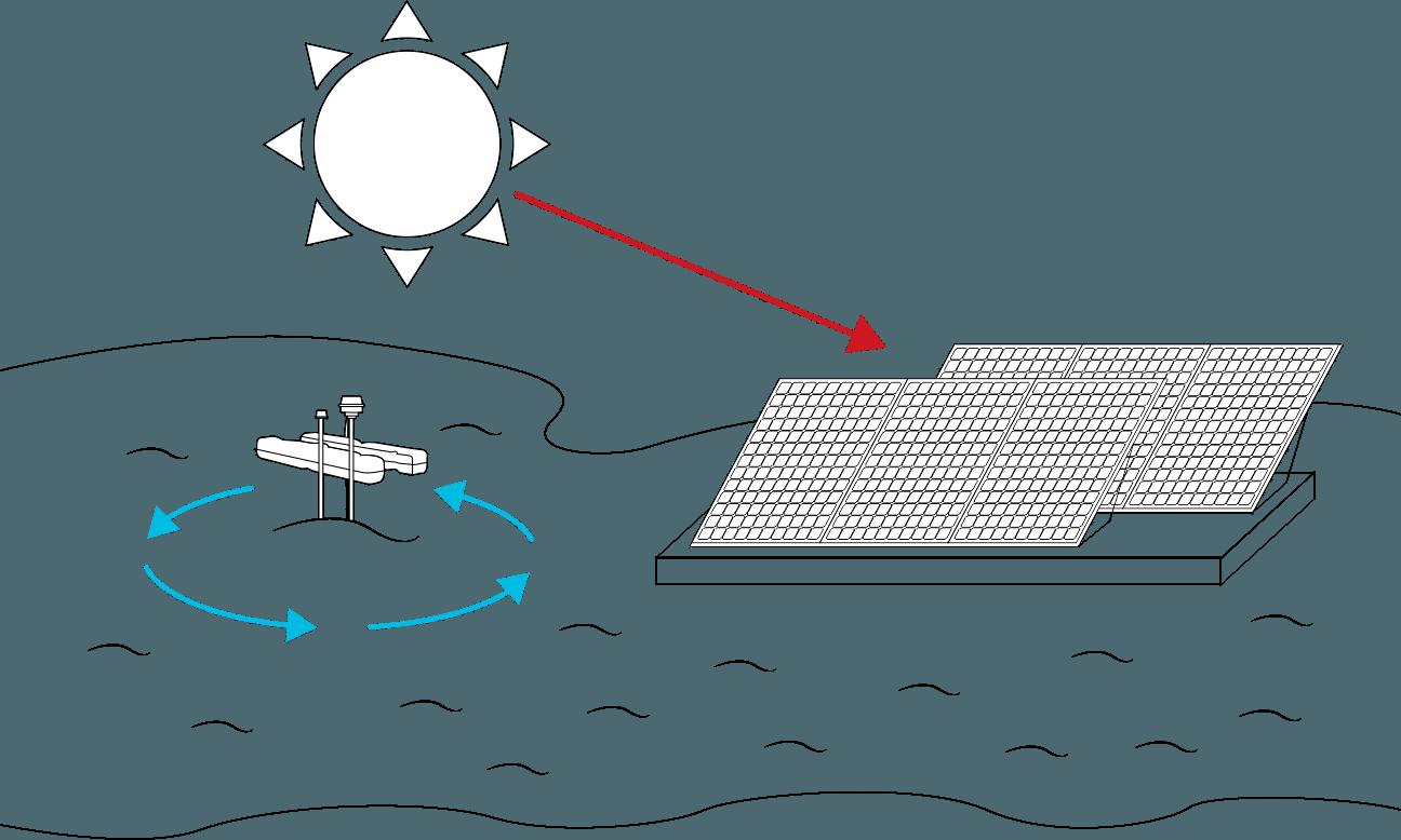 BioRemedy - Solar Powered Circ & Aeration